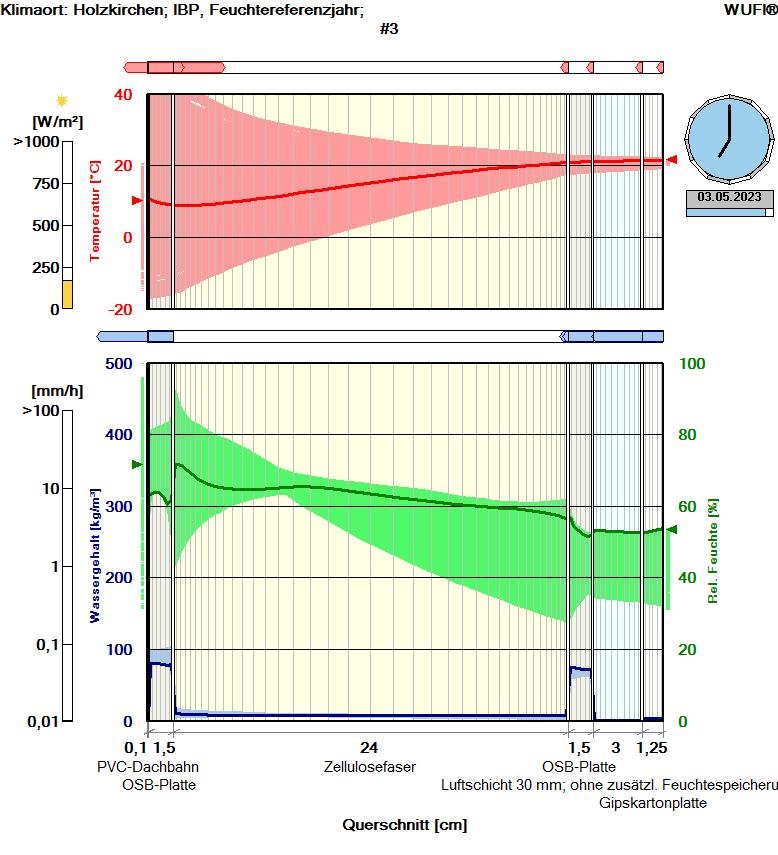 rdr-hygrothermische-simulation02